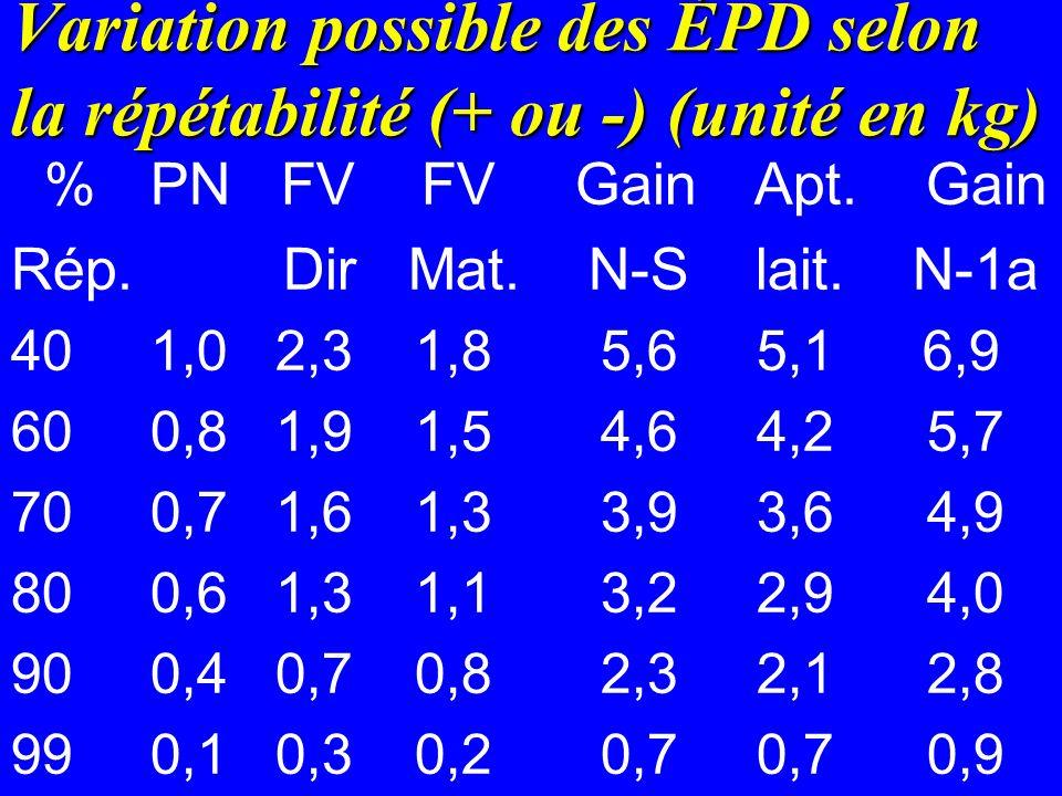 Variation possible des ÉPD selon la répétabilité (+ ou -) (unité en kg) % PN FV FV GainApt.