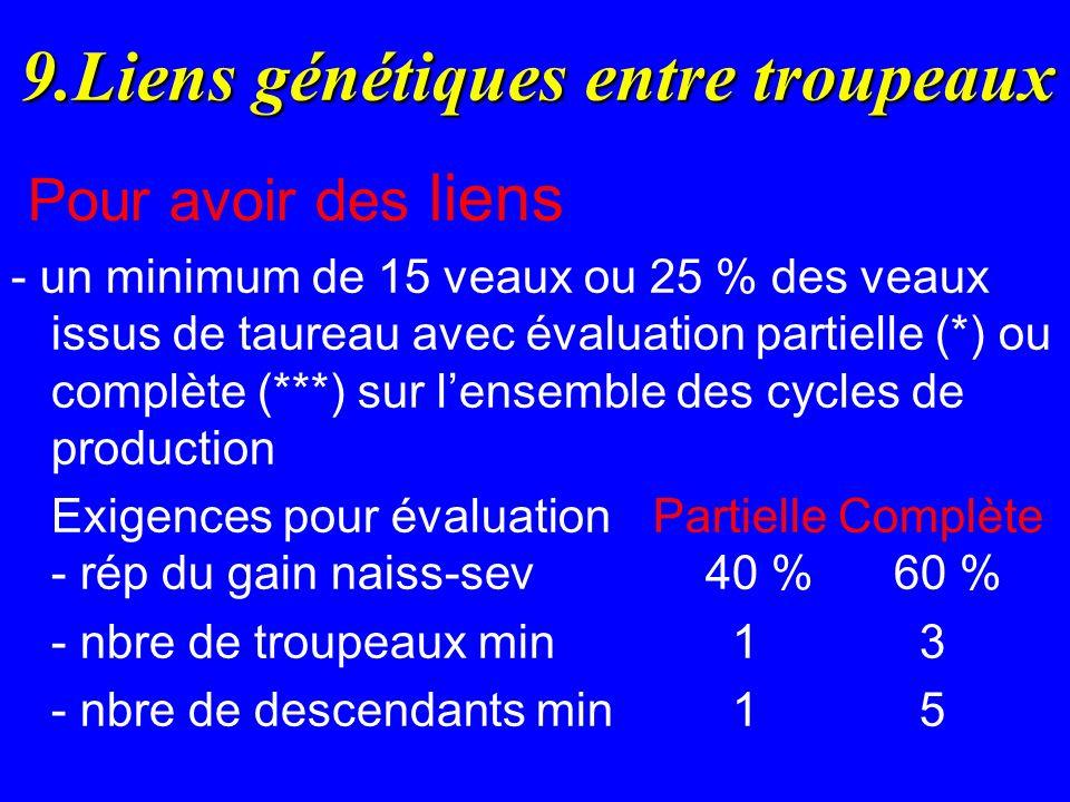 9.Liens génétiques entre troupeaux Pour avoir des liens - un minimum de 15 veaux ou 25 % des veaux issus de taureau avec évaluation partielle (*) ou complète (***) sur lensemble des cycles de production Exigences pour évaluation Partielle Complète - rép du gain naiss-sev 40 % 60 % - nbre de troupeaux min 1 3 - nbre de descendants min 1 5