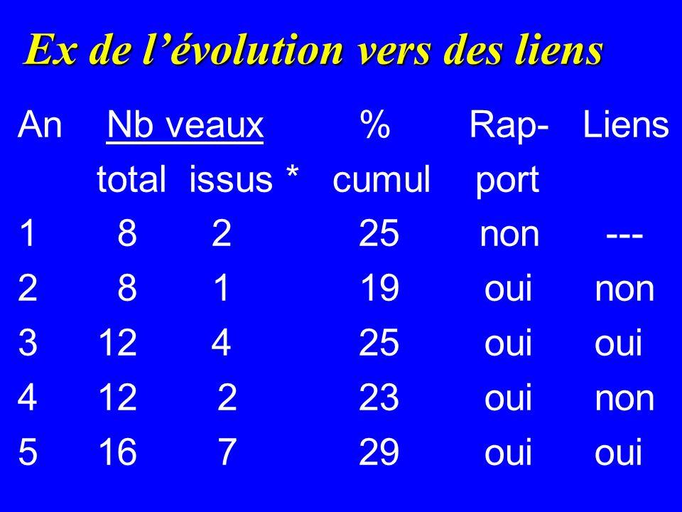 Ex de lévolution vers des liens An Nb veaux % Rap- Liens total issus * cumul port 1 82 25 non --- 2 8 1 19oui non 3 124 25oui oui 4 12 2 23oui non 5 16 7 29oui oui