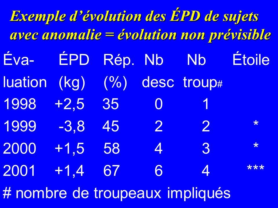 Exemple dévolution des ÉPD de sujets avec anomalie = évolution non prévisible Éva- ÉPD Rép.