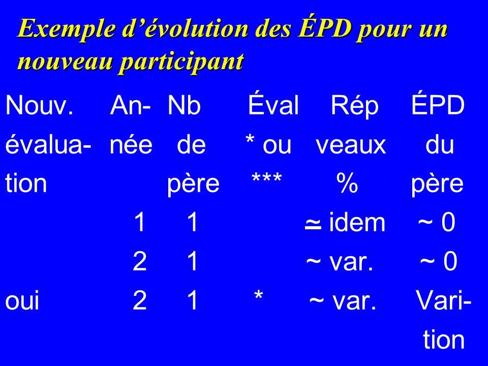 Exemple dévolution des ÉPD pour un nouveau participant Nouv.