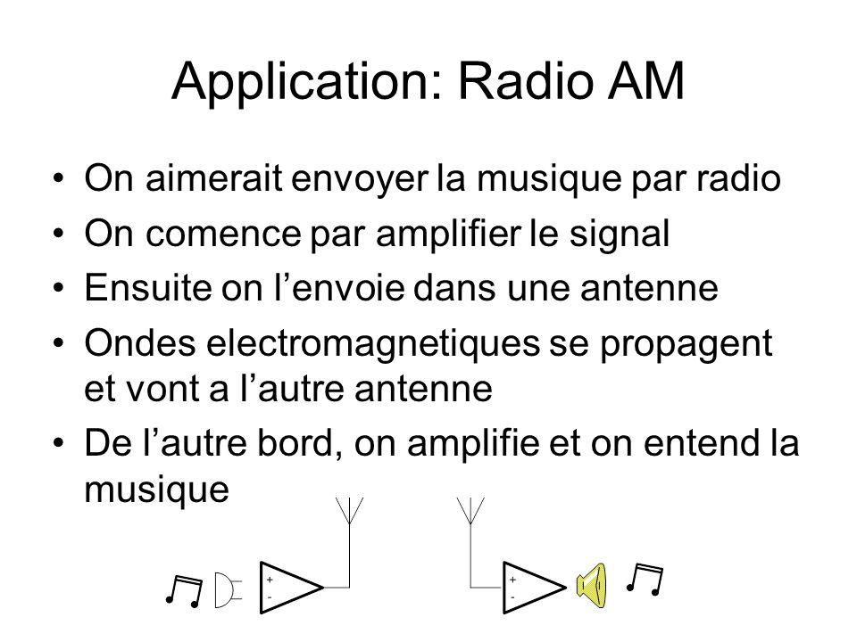 Application: Radio AM On aimerait envoyer la musique par radio On comence par amplifier le signal Ensuite on lenvoie dans une antenne Ondes electromagnetiques se propagent et vont a lautre antenne De lautre bord, on amplifie et on entend la musique