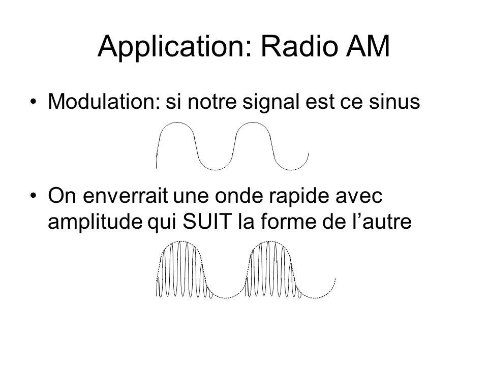 Application: Radio AM Modulation: si notre signal est ce sinus On enverrait une onde rapide avec amplitude qui SUIT la forme de lautre