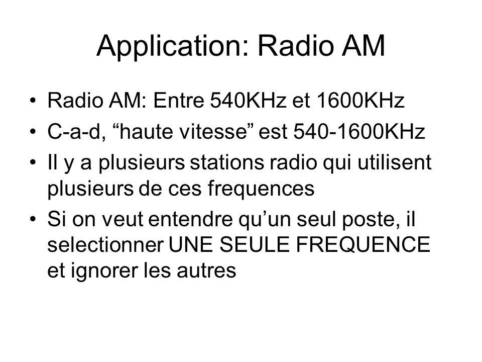 Application: Radio AM Radio AM: Entre 540KHz et 1600KHz C-a-d, haute vitesse est 540-1600KHz Il y a plusieurs stations radio qui utilisent plusieurs de ces frequences Si on veut entendre quun seul poste, il selectionner UNE SEULE FREQUENCE et ignorer les autres