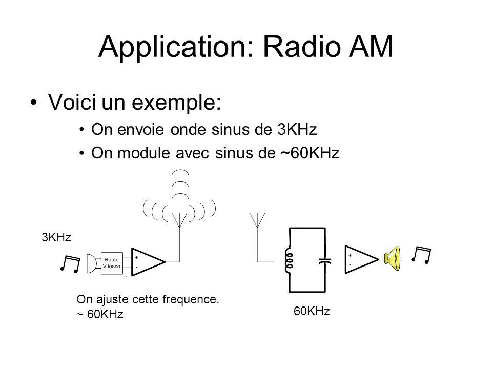 Application: Radio AM Voici un exemple: On envoie onde sinus de 3KHz On module avec sinus de ~60KHz 60KHz On ajuste cette frequence. ~ 60KHz 3KHz