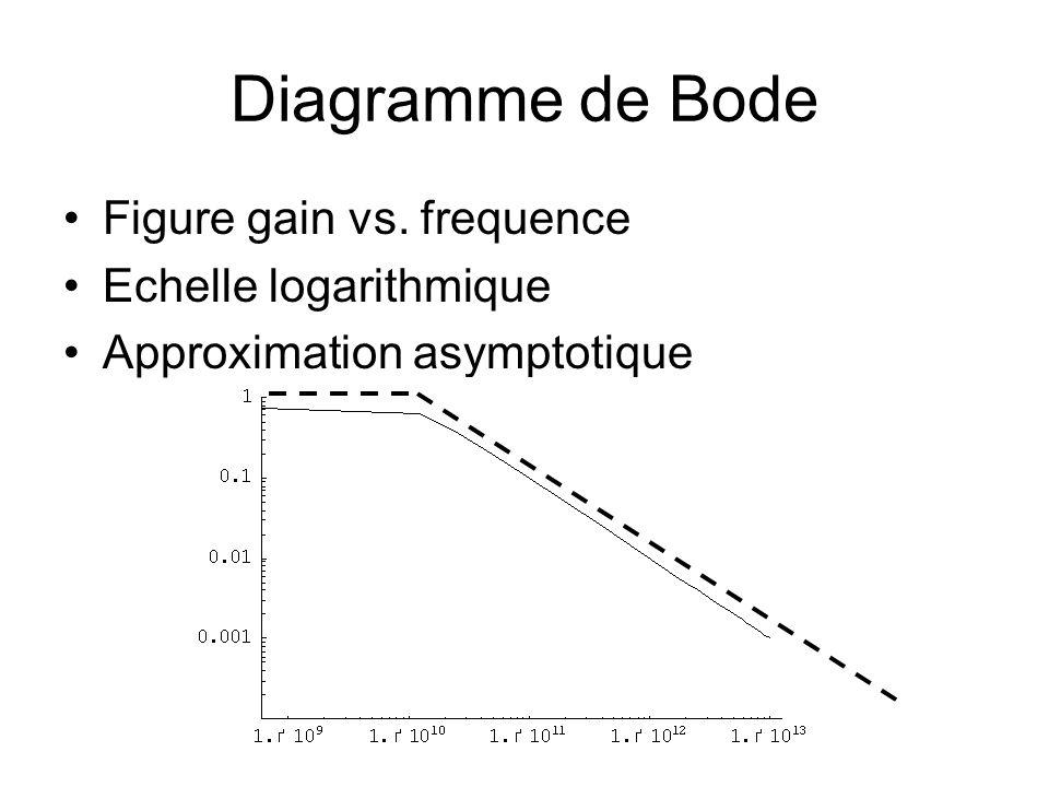 Diagramme de Bode Figure gain vs. frequence Echelle logarithmique Approximation asymptotique
