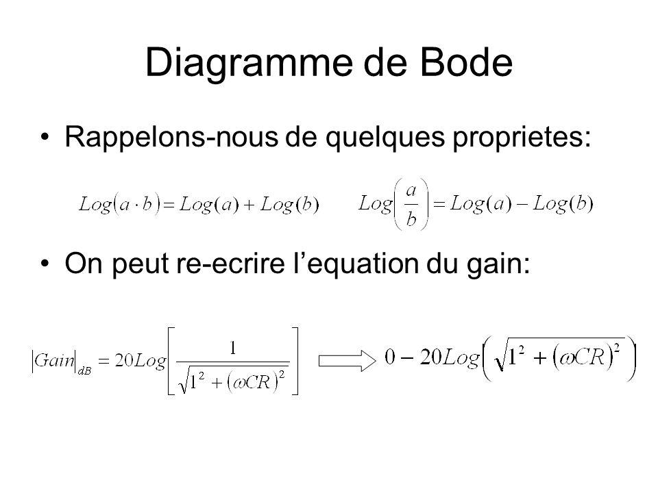 Diagramme de Bode Rappelons-nous de quelques proprietes: On peut re-ecrire lequation du gain: