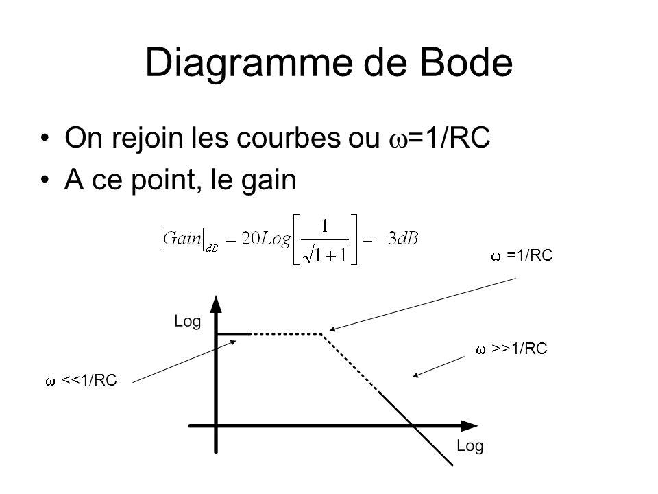 Diagramme de Bode On rejoin les courbes ou =1/RC A ce point, le gain <<1/RC >>1/RC =1/RC