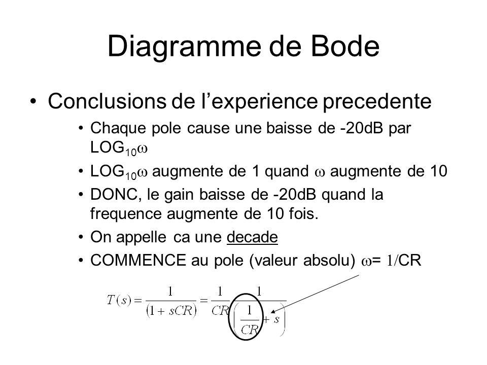 Diagramme de Bode Conclusions de lexperience precedente Chaque pole cause une baisse de -20dB par LOG 10 LOG 10 augmente de 1 quand augmente de 10 DONC, le gain baisse de -20dB quand la frequence augmente de 10 fois.