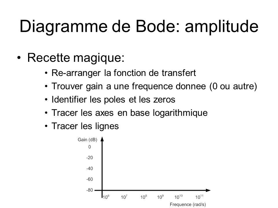 Diagramme de Bode: amplitude Recette magique: Re-arranger la fonction de transfert Trouver gain a une frequence donnee (0 ou autre) Identifier les poles et les zeros Tracer les axes en base logarithmique Tracer les lignes