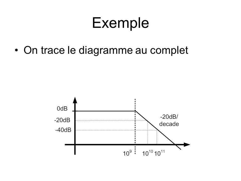 Exemple On trace le diagramme au complet