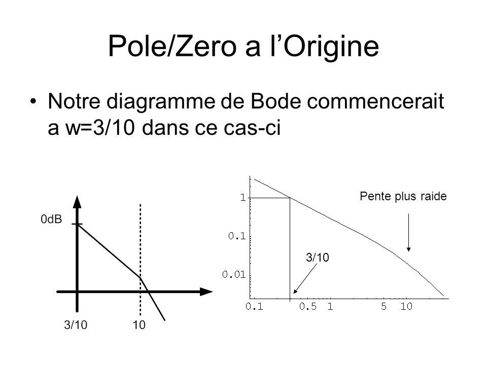 Pole/Zero a lOrigine Notre diagramme de Bode commencerait a w=3/10 dans ce cas-ci Pente plus raide 3/10