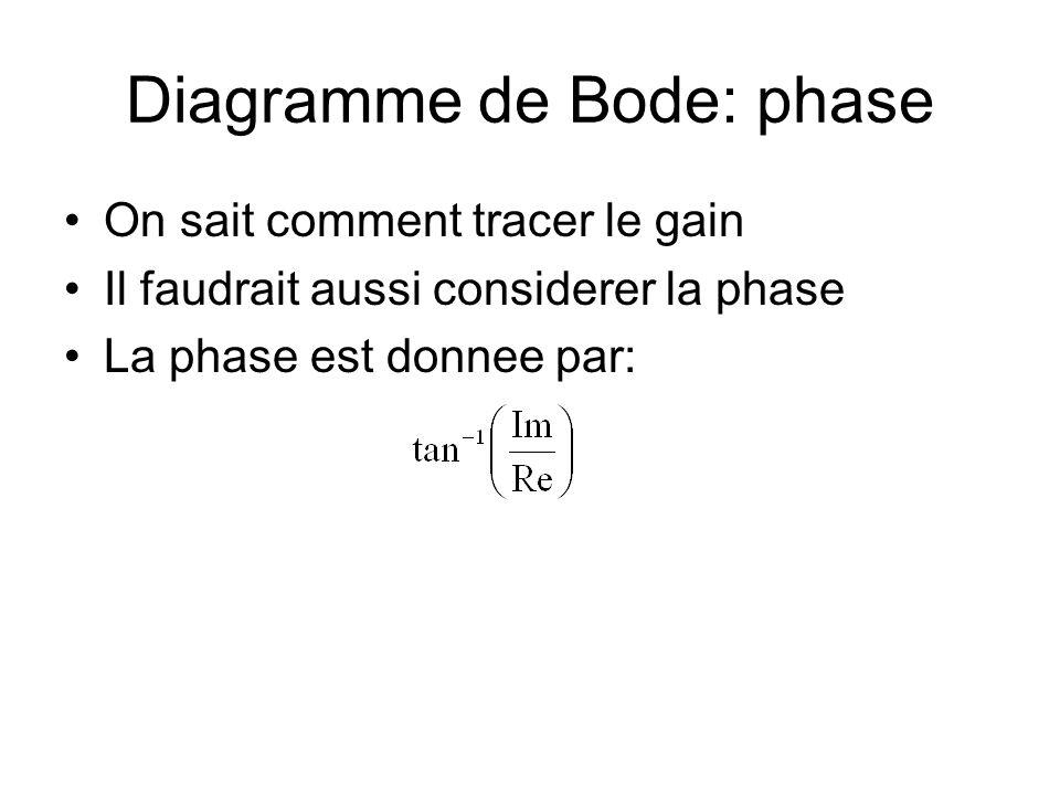 Diagramme de Bode: phase On sait comment tracer le gain Il faudrait aussi considerer la phase La phase est donnee par: