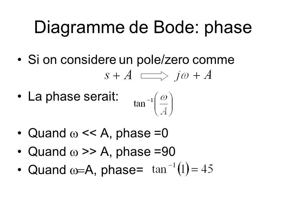 Diagramme de Bode: phase Si on considere un pole/zero comme La phase serait: Quand << A, phase =0 Quand >> A, phase =90 Quand A, phase=