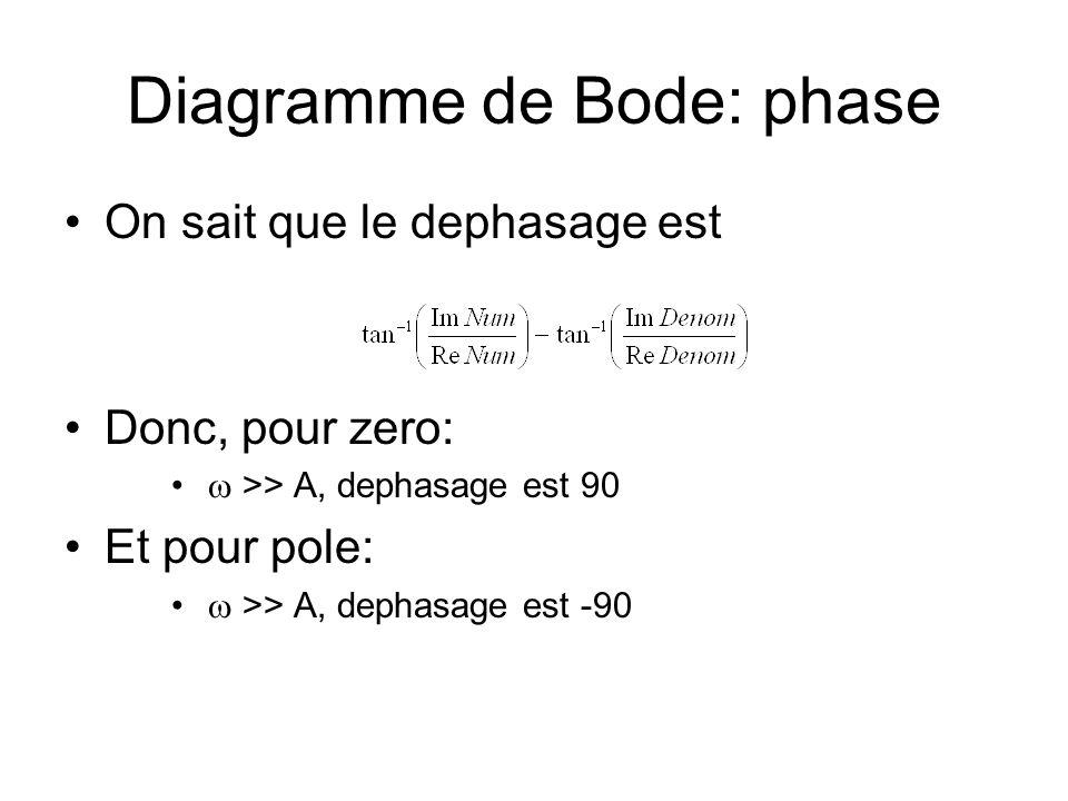 Diagramme de Bode: phase On sait que le dephasage est Donc, pour zero: >> A, dephasage est 90 Et pour pole: >> A, dephasage est -90