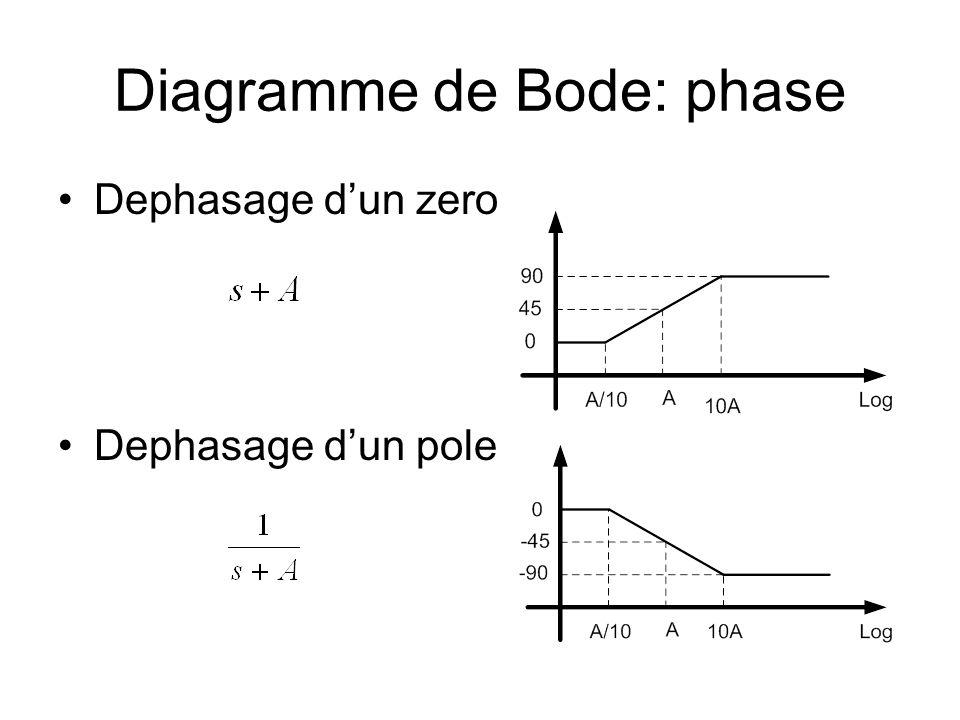 Diagramme de Bode: phase Dephasage dun zero Dephasage dun pole