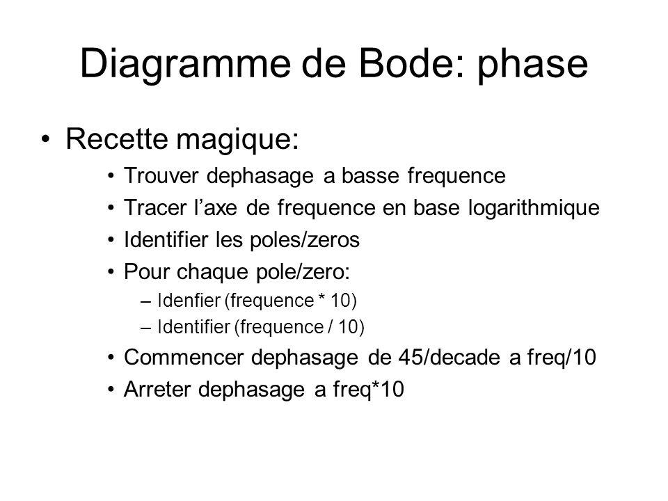 Diagramme de Bode: phase Recette magique: Trouver dephasage a basse frequence Tracer laxe de frequence en base logarithmique Identifier les poles/zeros Pour chaque pole/zero: –Idenfier (frequence * 10) –Identifier (frequence / 10) Commencer dephasage de 45/decade a freq/10 Arreter dephasage a freq*10