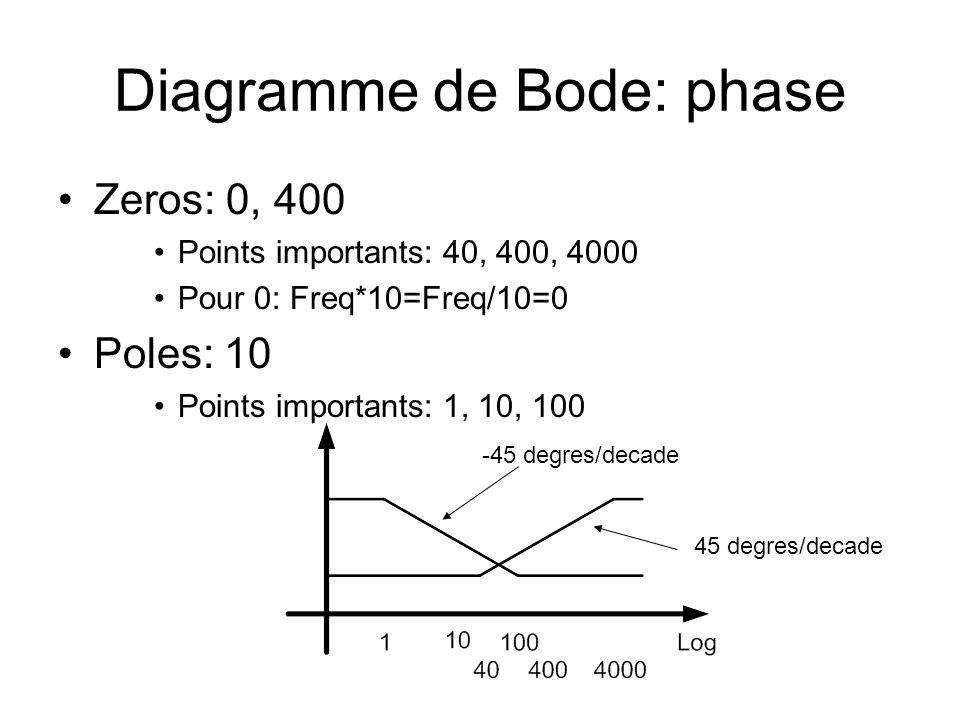 Diagramme de Bode: phase Zeros: 0, 400 Points importants: 40, 400, 4000 Pour 0: Freq*10=Freq/10=0 Poles: 10 Points importants: 1, 10, 100 -45 degres/d