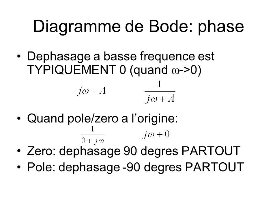 Diagramme de Bode: phase Dephasage a basse frequence est TYPIQUEMENT 0 (quand ->0) Quand pole/zero a lorigine: Zero: dephasage 90 degres PARTOUT Pole: