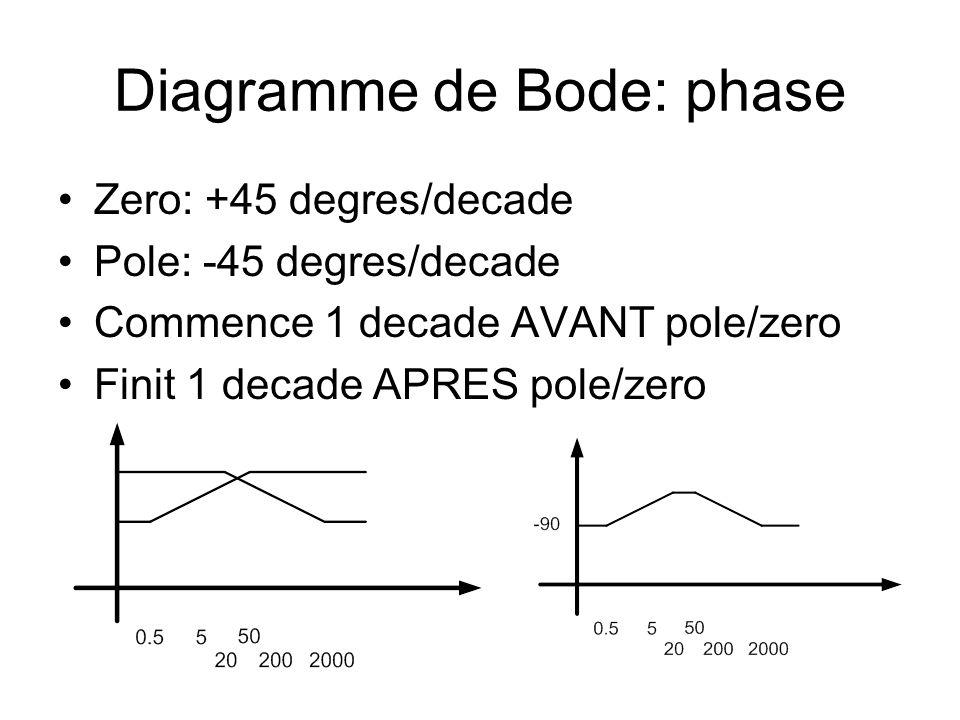 Diagramme de Bode: phase Zero: +45 degres/decade Pole: -45 degres/decade Commence 1 decade AVANT pole/zero Finit 1 decade APRES pole/zero