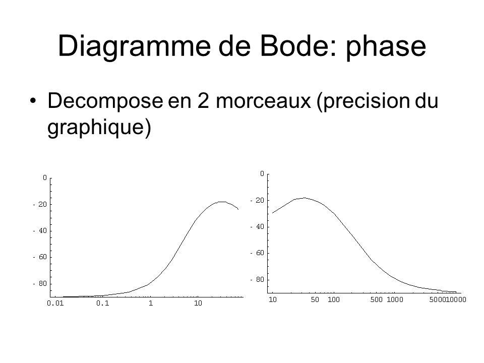 Diagramme de Bode: phase Decompose en 2 morceaux (precision du graphique)