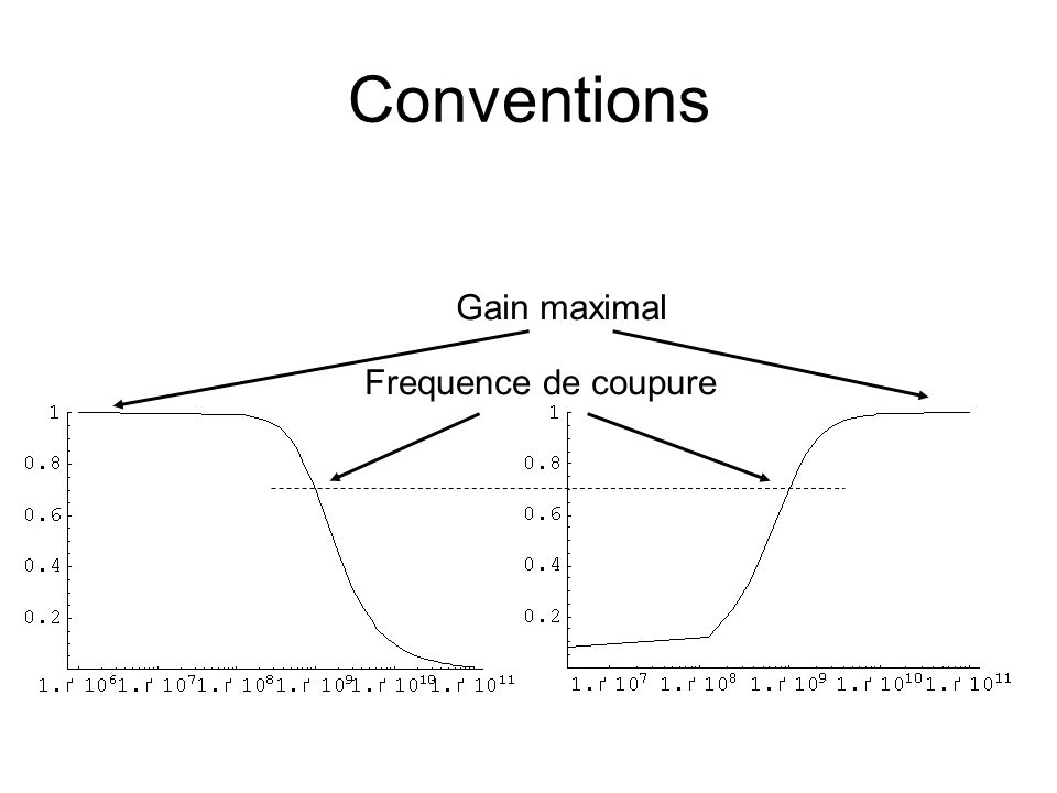 Conventions Frequence de coupure Gain maximal