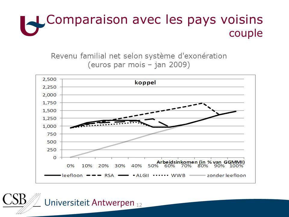 Comparaison avec les pays voisins couple 12 Revenu familial net selon système d exonération (euros par mois – jan 2009)