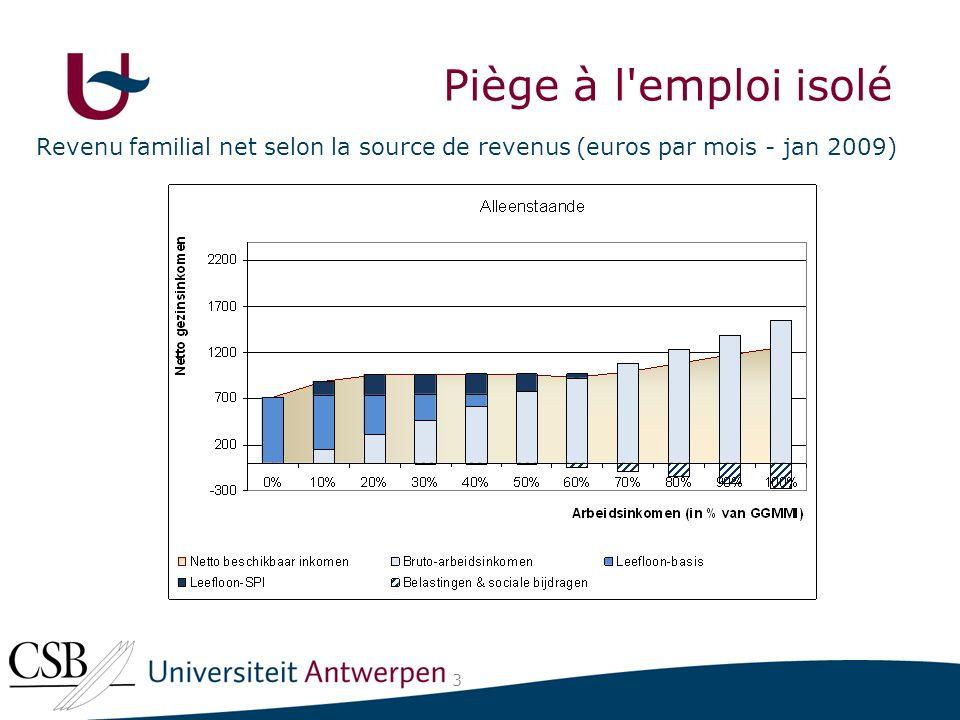 Revenu familial net selon la source de revenus (euros par mois - jan 2009) 3 Piège à l emploi isolé