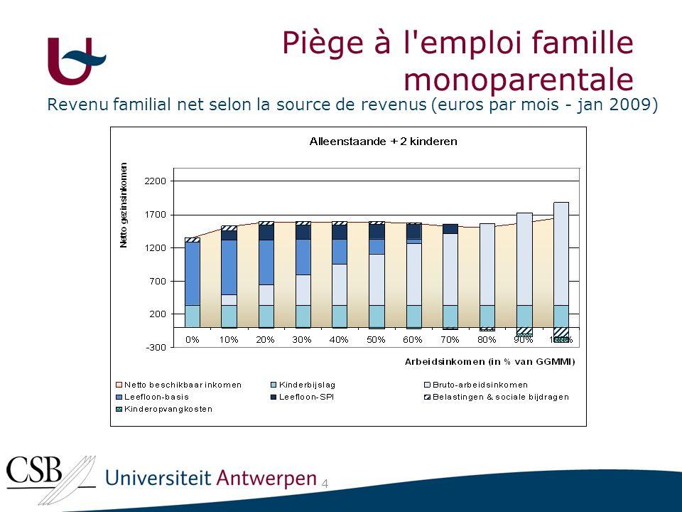 Revenu familial net selon la source de revenus (euros par mois - jan 2009) 4 Piège à l emploi famille monoparentale