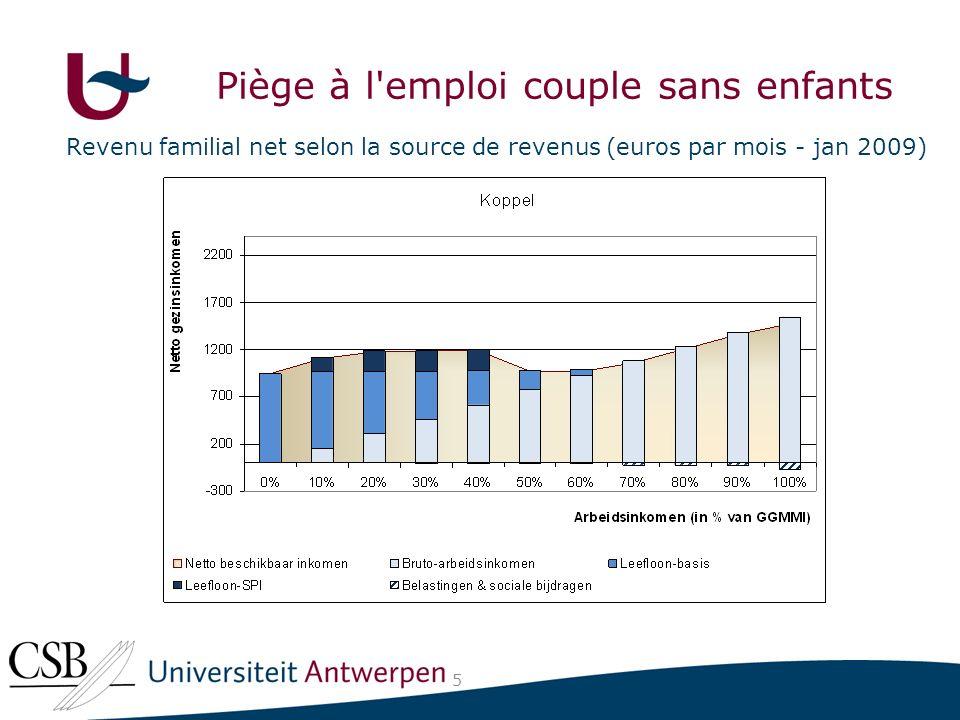 Revenu familial net selon la source de revenus (euros par mois - jan 2009) 5 Piège à l emploi couple sans enfants