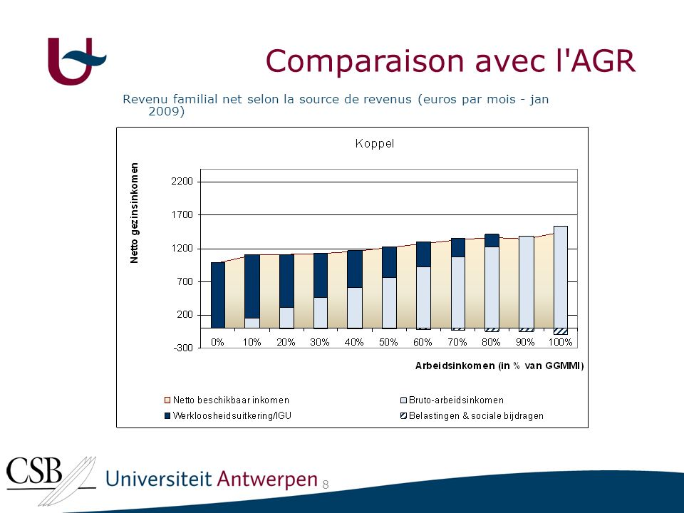 Revenu familial net selon la source de revenus (euros par mois - jan 2009) 8 Comparaison avec l AGR
