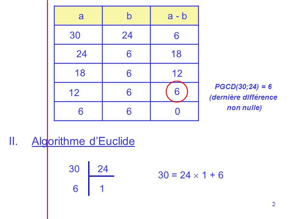 2 aba - b PGCD(30;24) = 6 (dernière différence non nulle) 3024 6 618 612 6 6 660 II.Algorithme dEuclide 3024 16 30 = 24 1 + 6
