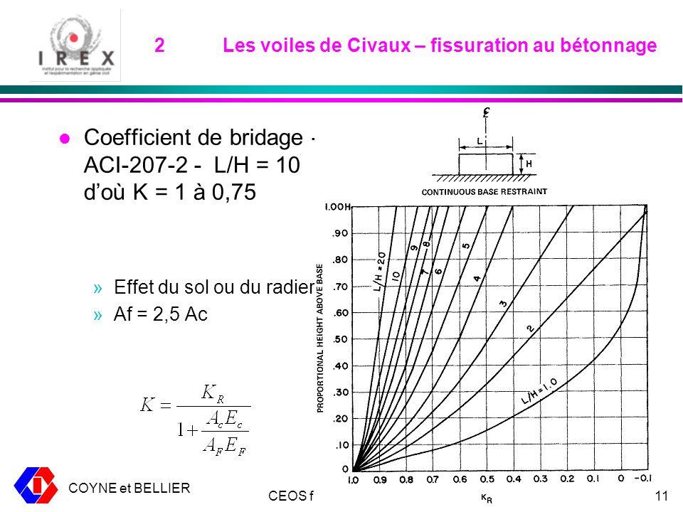 COYNE et BELLIER CEOS fr – 17 mars 200911 2Les voiles de Civaux – fissuration au bétonnage l Coefficient de bridage - ACI-207-2 - L/H = 10 doù K = 1 à 0,75 »Effet du sol ou du radier »Af = 2,5 Ac