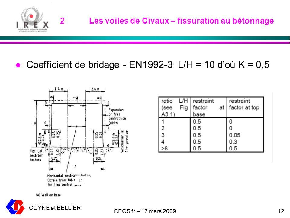 COYNE et BELLIER CEOS fr – 17 mars 200912 2Les voiles de Civaux – fissuration au bétonnage l Coefficient de bridage - EN1992-3 L/H = 10 doù K = 0,5
