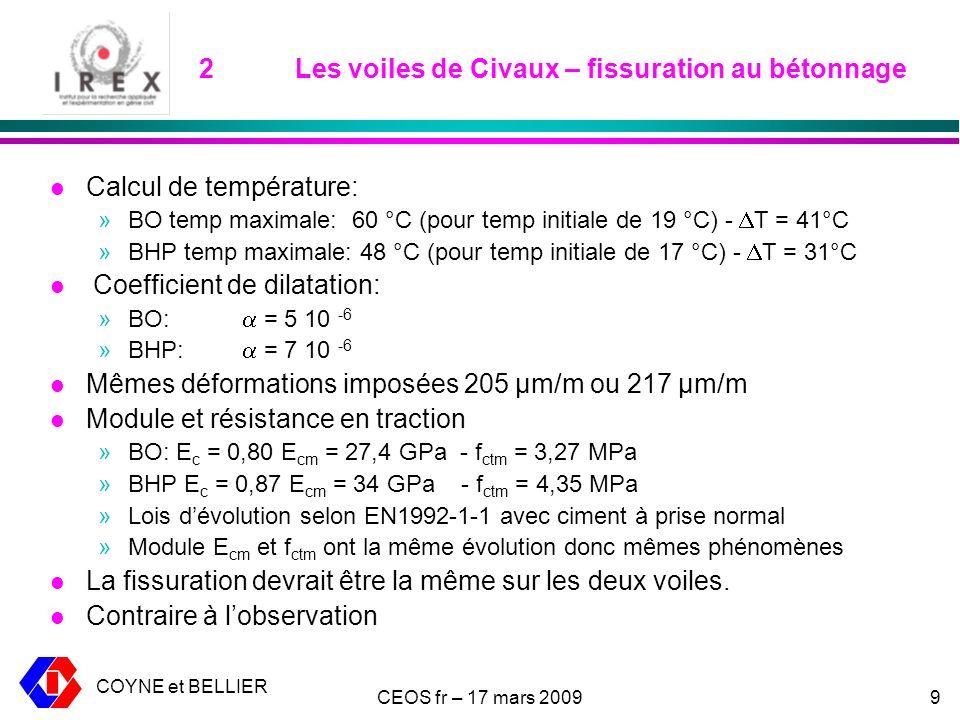 COYNE et BELLIER CEOS fr – 17 mars 20099 2Les voiles de Civaux – fissuration au bétonnage l Calcul de température: »BO temp maximale: 60 °C (pour temp initiale de 19 °C) - T = 41°C »BHP temp maximale: 48 °C (pour temp initiale de 17 °C) - T = 31°C l Coefficient de dilatation: »BO: = 5 10 -6 »BHP: = 7 10 -6 l Mêmes déformations imposées 205 µm/m ou 217 µm/m l Module et résistance en traction »BO: E c = 0,80 E cm = 27,4 GPa - f ctm = 3,27 MPa »BHP E c = 0,87 E cm = 34 GPa - f ctm = 4,35 MPa »Lois dévolution selon EN1992-1-1 avec ciment à prise normal »Module E cm et f ctm ont la même évolution donc mêmes phénomènes l La fissuration devrait être la même sur les deux voiles.