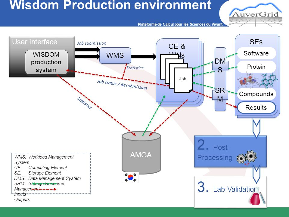 Plateforme de Calcul pour les Sciences du Vivant Wisdom Production environment AMGA 2. Post- Processing WMS 3. Lab Validation User Interface WISDOM pr