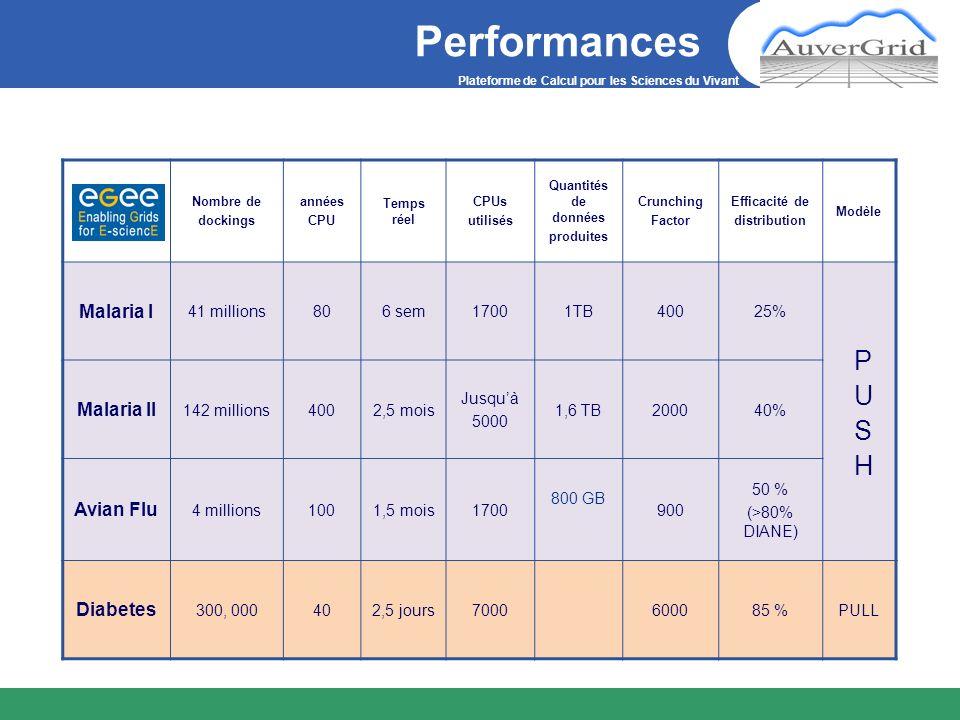 Plateforme de Calcul pour les Sciences du Vivant Performances Nombre de dockings années CPU Temps réel CPUs utilisés Quantités de données produites Cr