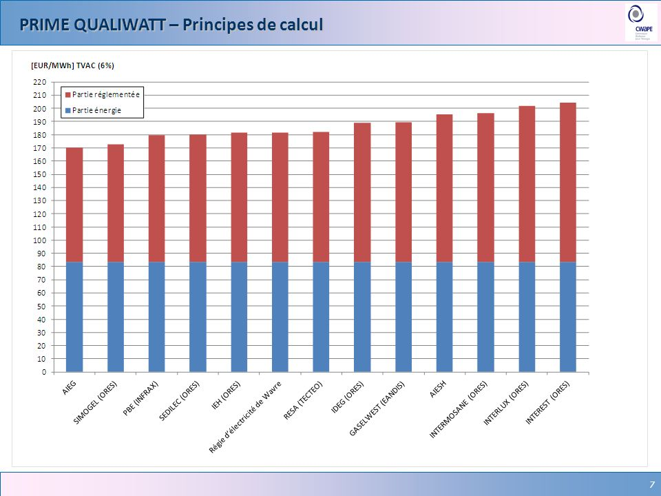 7 PRIME QUALIWATT – Principes de calcul 7