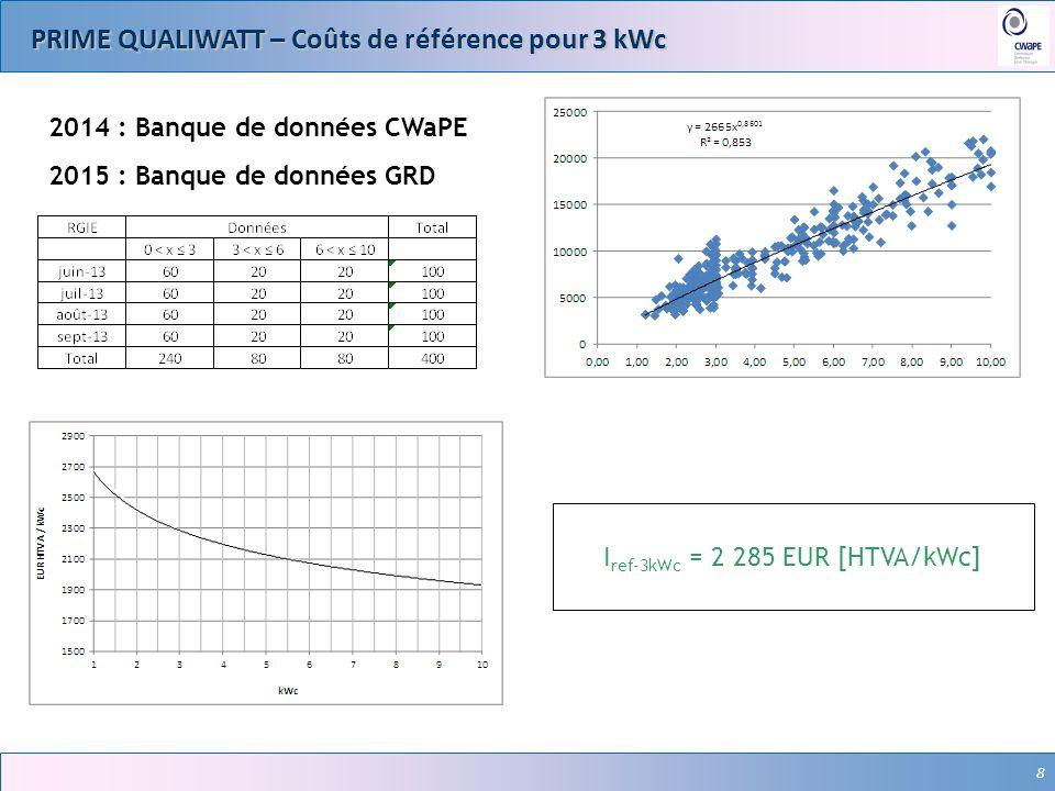 8 PRIME QUALIWATT – Coûts de référence pour 3 kWc 8 I ref-3kWc = 2 285 EUR [HTVA/kWc] 2014 : Banque de données CWaPE 2015 : Banque de données GRD