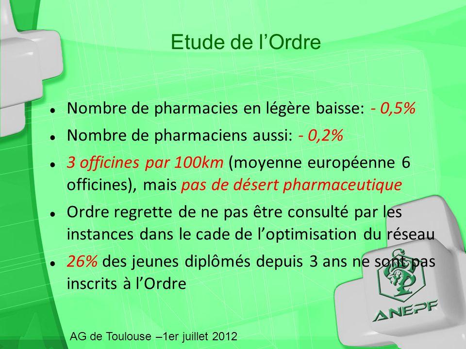 Nombre de pharmacies en légère baisse: - 0,5% Nombre de pharmaciens aussi: - 0,2% 3 officines par 100km (moyenne européenne 6 officines), mais pas de