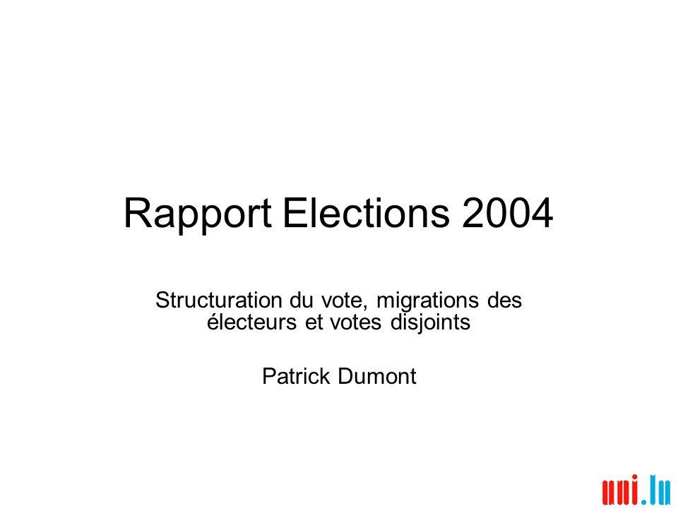 Rapport Elections 2004 1) Structuration du vote: Personnalisation en hausse Vote préférentiel – taux record en 2004 (record précédent 1974) Nouveau mode de calcul – vote préférentiel majoritaire Part du vote inter-listes (plus d1/3) – doublement depuis 1979 Nouveau mode de calcul – vote inter-listes le + important au Nord et PD Nombre de listes sur bulletin panaché – pays: deux, Centre: trois, Sud: une 2) Migrations des électeurs législatives 1999-2004 Mouvement PD PCS largement le plus important; migrations pour 1/4 3) Votes disjoints élections législatives – élections européennes Mouvements POSL et PCS lég.