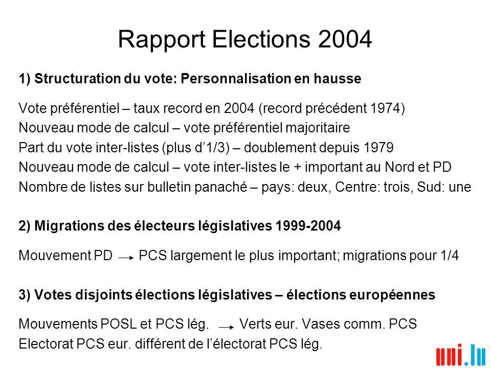 Rapport Elections 2004 1) Structuration du vote: Personnalisation en hausse Vote préférentiel – taux record en 2004 (record précédent 1974) Nouveau mo