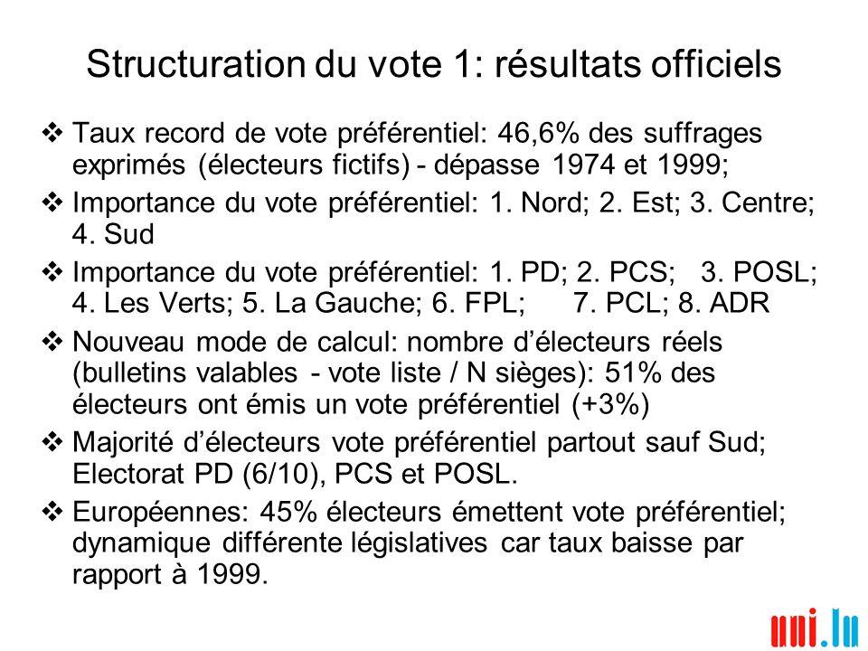 Structuration du vote 1: résultats officiels Taux record de vote préférentiel: 46,6% des suffrages exprimés (électeurs fictifs) - dépasse 1974 et 1999