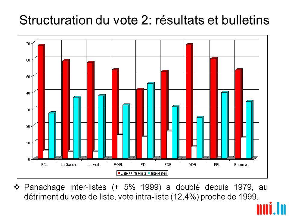 Structuration du vote 2: résultats et bulletins Panachage inter-listes (+ 5% 1999) a doublé depuis 1979, au détriment du vote de liste, vote intra-lis