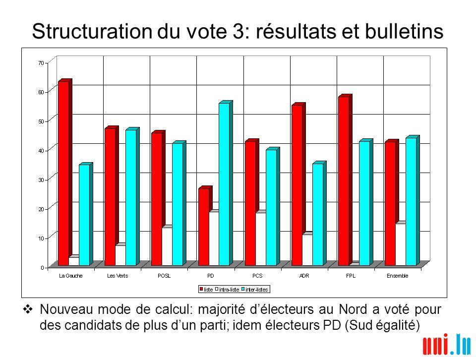 Structuration du vote 4: nombre de listes sur bulletins panachés Vote pour candidats de deux listes devient modalité la plus prisée dans le vote panaché (une liste en 1999); Centre 3; Sud 1.