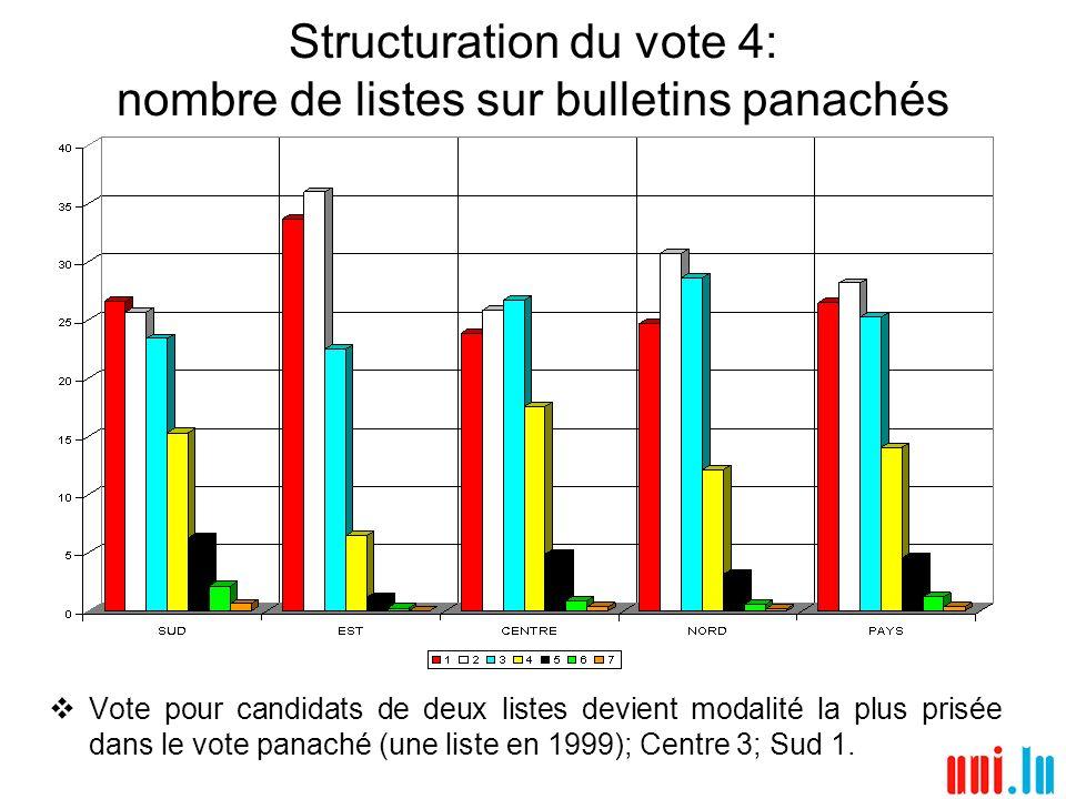 Structuration du vote 4: nombre de listes sur bulletins panachés Vote pour candidats de deux listes devient modalité la plus prisée dans le vote panac