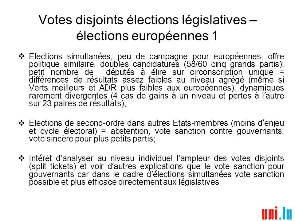 Votes disjoints élections législatives – élections européennes 1 Elections simultan é es; peu de campagne pour europ é ennes; offre politique similair
