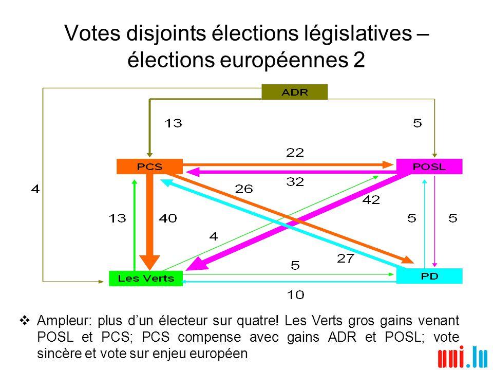 Votes disjoints élections législatives – élections européennes 3 Analyse r é sultats par commune avec indicateurs socio- d é mographiques (population, densit é, niveau loyers, taux chômage, âge, é ducation, profession, etc.) confirme analyse des votes disjoints au niveau individuel: les vases communicants constat é s pour le PCS se retrouvent dans l analyse au niveau communal; Electorat PCS europ é ennes 2004 ressemble davantage à l é lectorat PCS des l é gislatives de 1999 que de 2004: plus traditionnel, communes moins ais é es, rurales, faible é ducation, importance du monde agricole et ouvrier; Les gains de 2004 aux l é gislatives, surtout dans l é lectorat lib é ral, ont ouvert l é lectorat PCS aux fonctionnaires, employ é s, travailleurs intellectuels ind é pendants; Une part importante de ces nouveaux é lecteurs PCS aux l é gislatives semble avoir vot é Verts (voire avoir gard é un vote lib é ral) aux europ é ennes, alors que les é lecteurs de droite de l ADR et des é lecteurs du POSL, qui partagent certaines caract é ristiques du profil traditionnel de l é lectorat PCS, sont venus rejoindre ce parti aux europ é ennes; Etude à poursuivre (referendum – simultan é it é é lections)