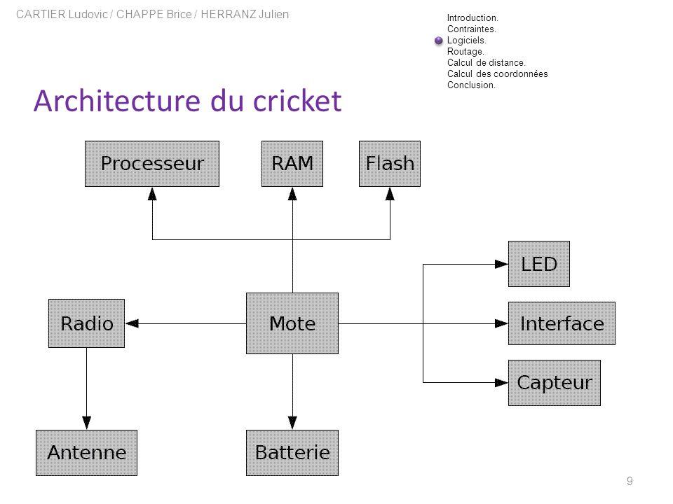 Architecture du cricket 9 CARTIER Ludovic / CHAPPE Brice / HERRANZ Julien Introduction. Contraintes. Logiciels. Routage. Calcul de distance. Calcul de