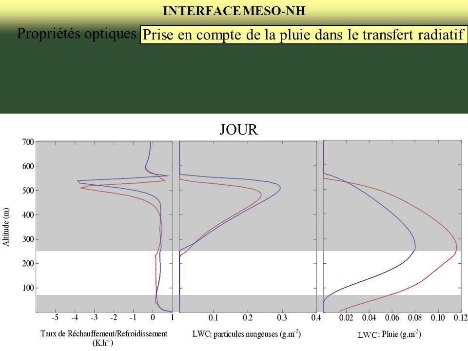 INTERFACE MESO-NH Propriétés optiques Prise en compte de la pluie dans le transfert radiatif JOUR LWC